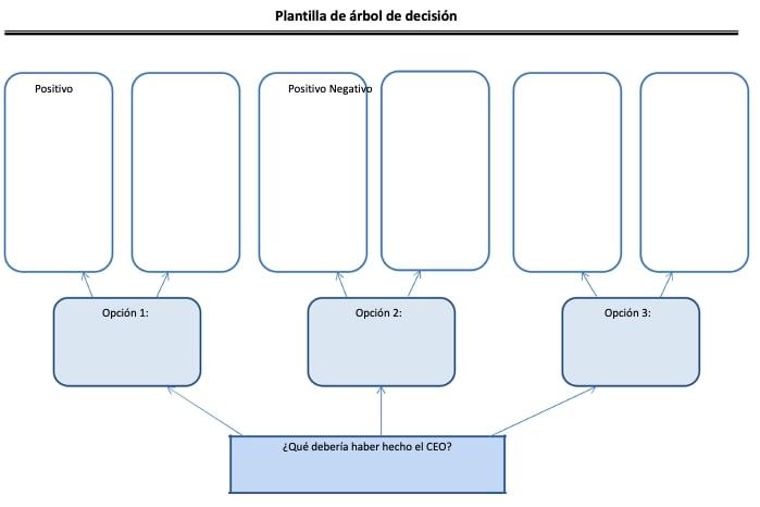 arbol_de_decisiones_ejemplos